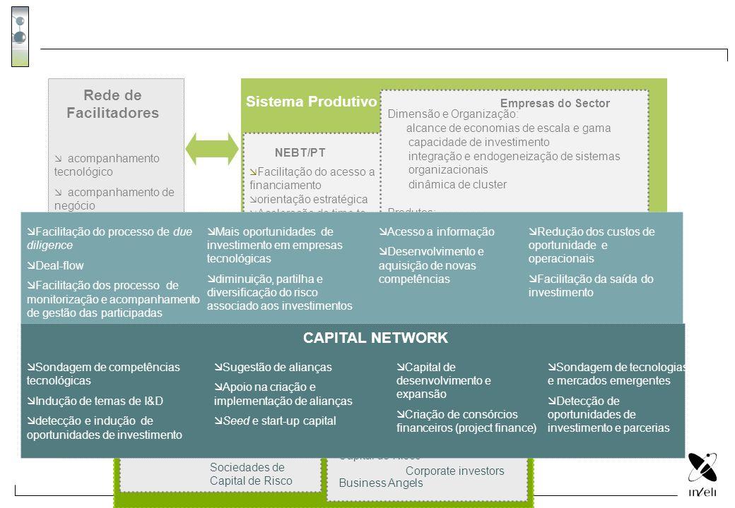 acompanhamento tecnológico acompanhamento de negócio detecção e indução de oportunidades de investimento instalações e recursos básicos Rede de Facili