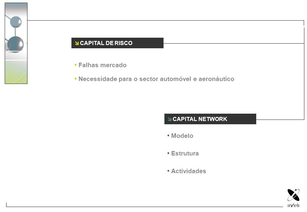 CAPITAL NETWORK CAPITAL DE RISCO Falhas mercado Necessidade para o sector automóvel e aeronáutico Modelo Estrutura Actividades