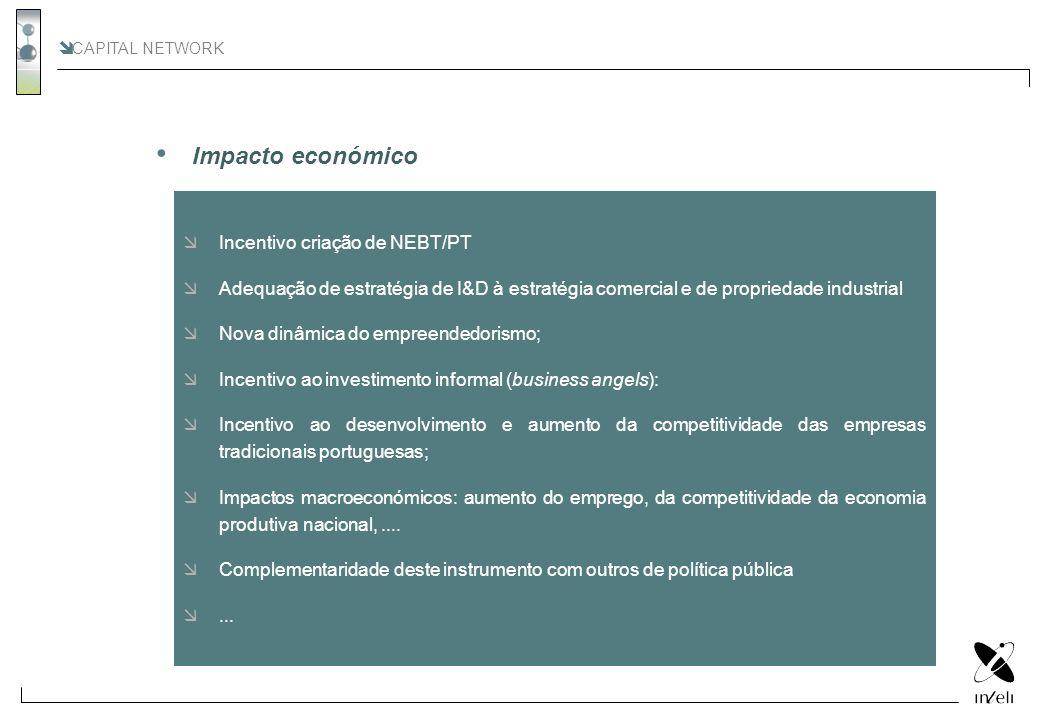CAPITAL NETWORK Incentivo criação de NEBT/PT Adequação de estratégia de I&D à estratégia comercial e de propriedade industrial Nova dinâmica do empree