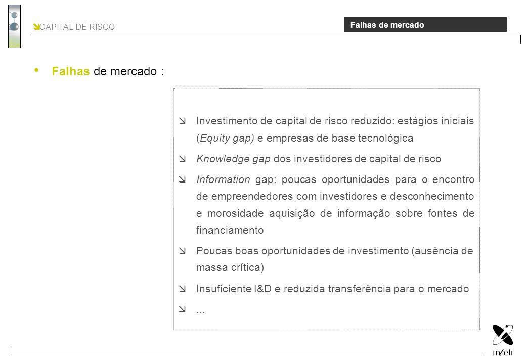CAPITAL DE RISCO Falhas de mercado Investimento de capital de risco reduzido: estágios iniciais (Equity gap) e empresas de base tecnológica Knowledge