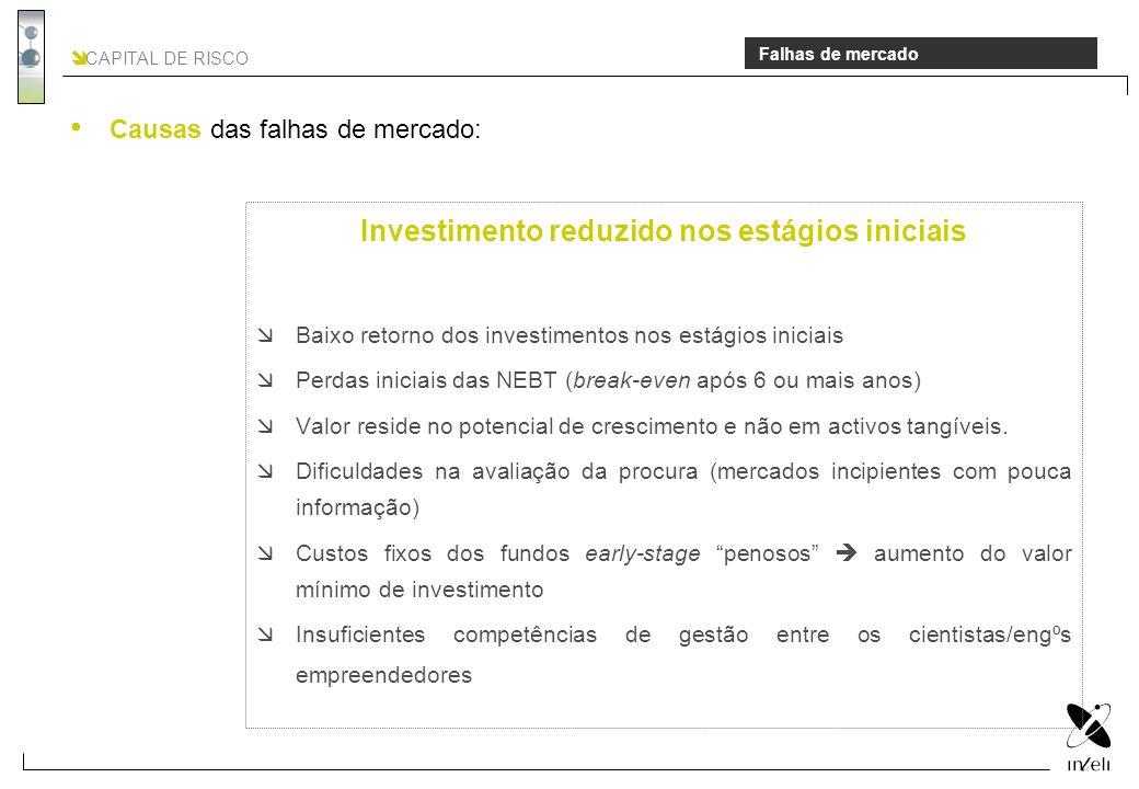 CAPITAL DE RISCO Falhas de mercado Investimento reduzido nos estágios iniciais Baixo retorno dos investimentos nos estágios iniciais Perdas iniciais d