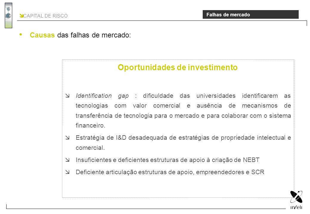 CAPITAL DE RISCO Falhas de mercado Oportunidades de investimento Identification gap : dificuldade das universidades identificarem as tecnologias com v
