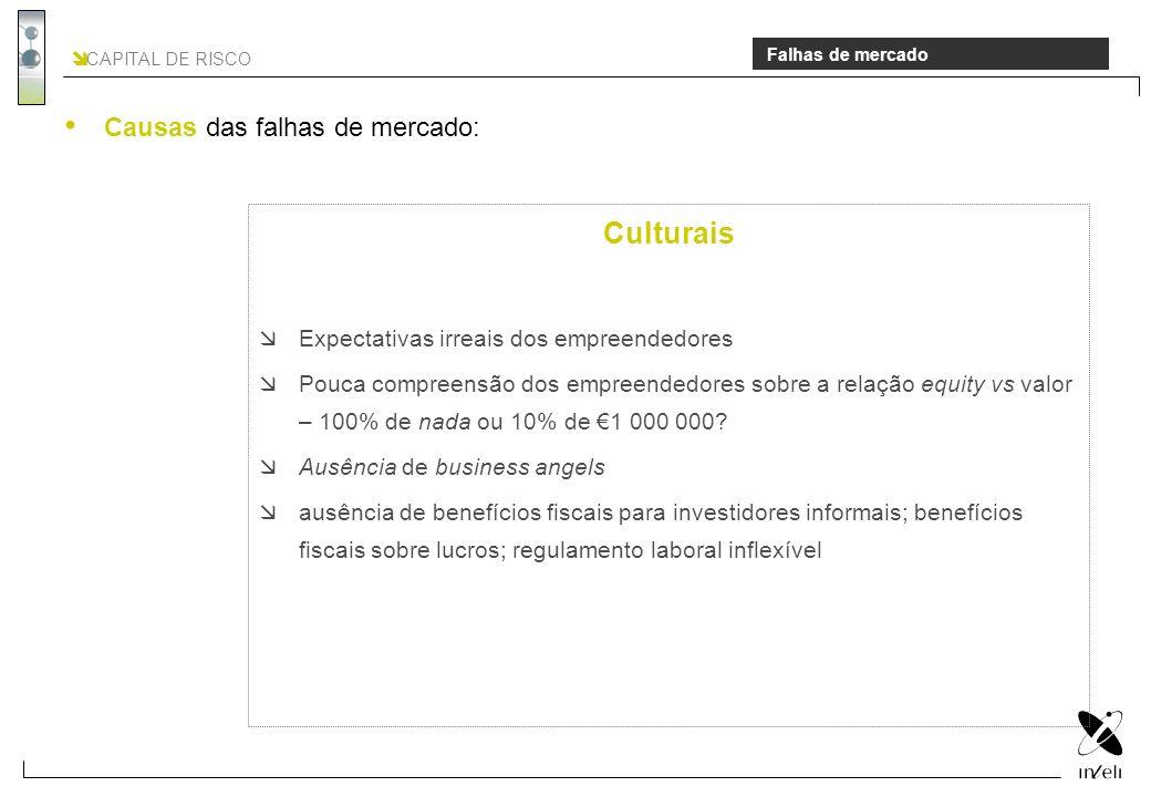 CAPITAL DE RISCO Falhas de mercado Culturais Expectativas irreais dos empreendedores Pouca compreensão dos empreendedores sobre a relação equity vs va