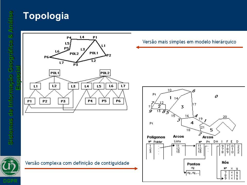 Sistemas de Informação Geográfica & Análise Espacial DGPR Topologia Versão mais simples em modelo hierárquico Versão complexa com definição de contigu