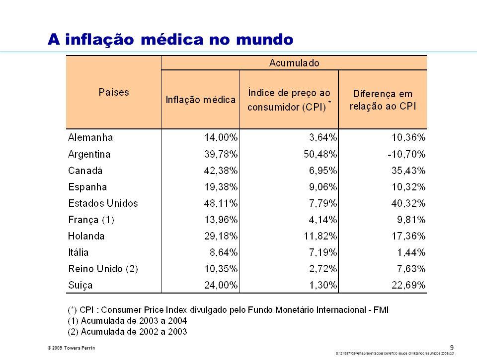 © 2005 Towers Perrin S:\21857\05welf\apresentacoes\beneficio saude otimizando resultados 2005.ppt 9 A inflação médica no mundo