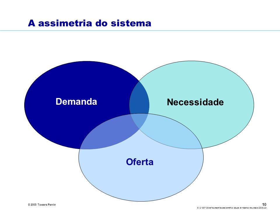 © 2005 Towers Perrin S:\21857\05welf\apresentacoes\beneficio saude otimizando resultados 2005.ppt 10 A assimetria do sistema Necessidade Oferta Demanda