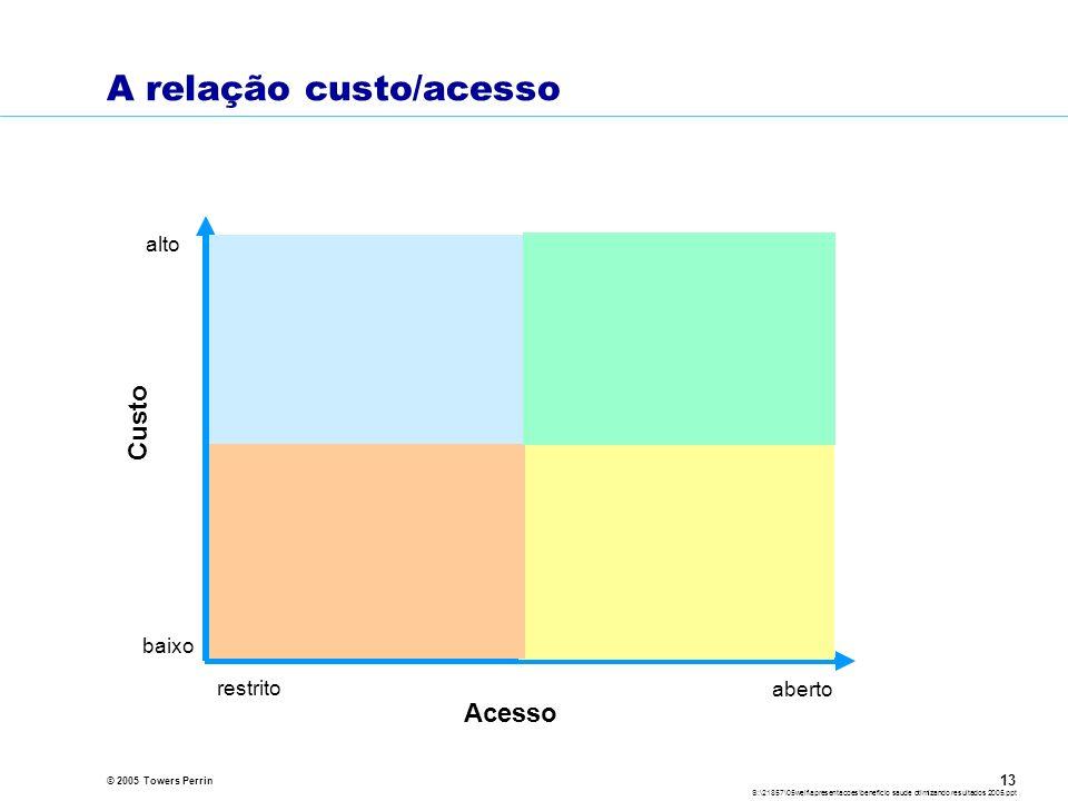 © 2005 Towers Perrin S:\21857\05welf\apresentacoes\beneficio saude otimizando resultados 2005.ppt 13 A relação custo/acesso Acesso Custo aberto restrito baixo alto