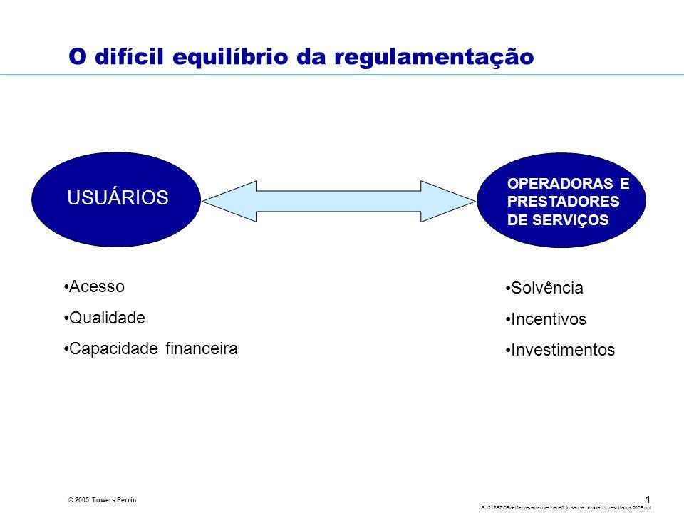 © 2005 Towers Perrin S:\21857\05welf\apresentacoes\beneficio saude otimizando resultados 2005.ppt 1 O difícil equilíbrio da regulamentação USUÁRIOS OPERADORAS E PRESTADORES DE SERVIÇOS Solvência Incentivos Investimentos Acesso Qualidade Capacidade financeira