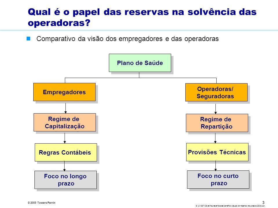 © 2005 Towers Perrin S:\21857\05welf\apresentacoes\beneficio saude otimizando resultados 2005.ppt 3 Qual é o papel das reservas na solvência das operadoras.