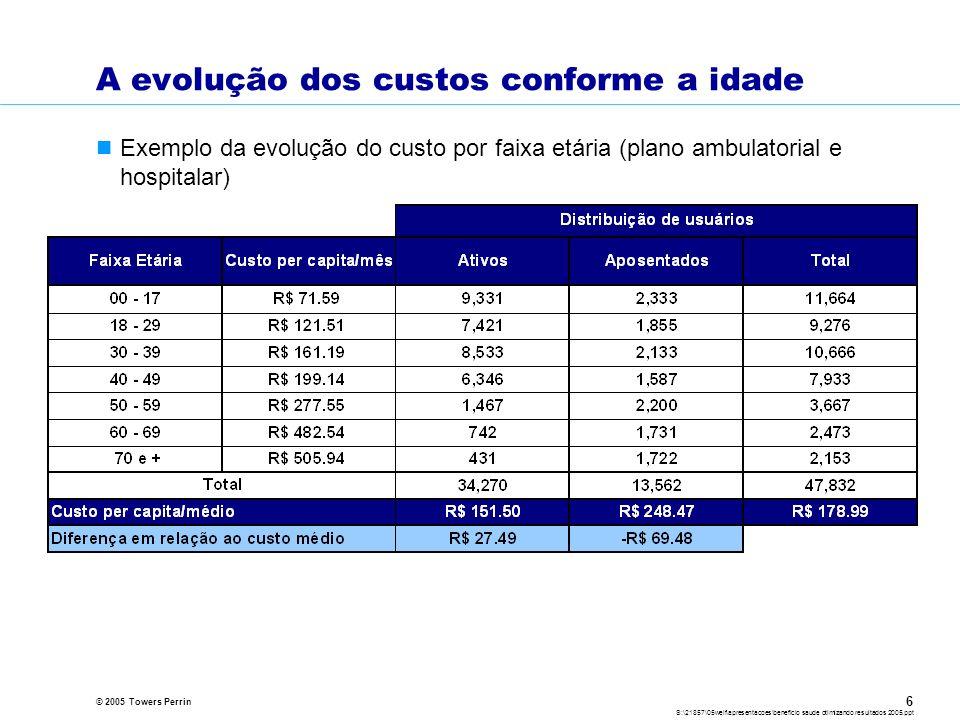 © 2005 Towers Perrin S:\21857\05welf\apresentacoes\beneficio saude otimizando resultados 2005.ppt 6 A evolução dos custos conforme a idade Exemplo da evolução do custo por faixa etária (plano ambulatorial e hospitalar)