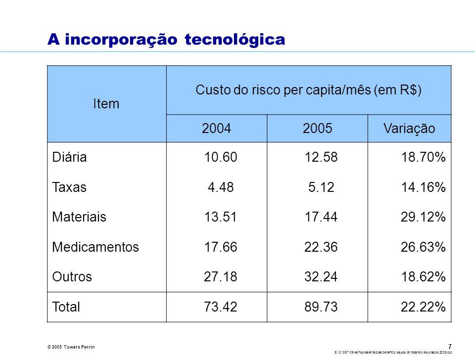 © 2005 Towers Perrin S:\21857\05welf\apresentacoes\beneficio saude otimizando resultados 2005.ppt 7 A incorporação tecnológica Item Custo do risco per capita/mês (em R$) 20042005Variação Diária 10.60 12.5818.70% Taxas 4.48 5.1214.16% Materiais 13.51 17.4429.12% Medicamentos 17.66 22.3626.63% Outros 27.18 32.2418.62% Total 73.42 89.7322.22%