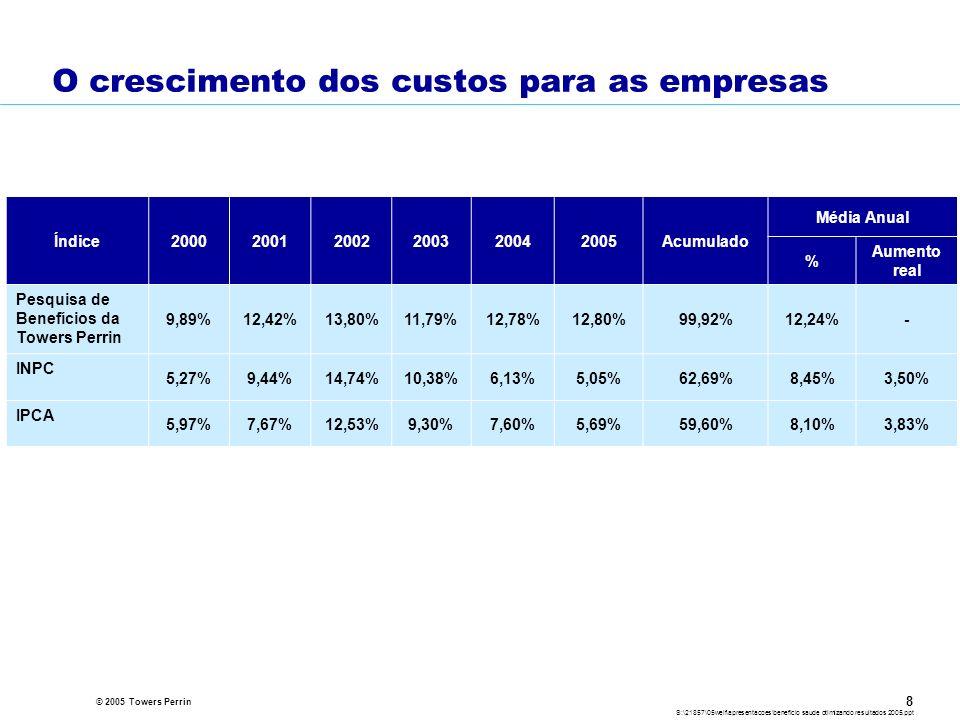 © 2005 Towers Perrin S:\21857\05welf\apresentacoes\beneficio saude otimizando resultados 2005.ppt 8 O crescimento dos custos para as empresas Índice200020012002200320042005Acumulado Média Anual % Aumento real Pesquisa de Benefícios da Towers Perrin 9,89%12,42%13,80%11,79%12,78%12,80%99,92%12,24%- INPC 5,27%9,44%14,74%10,38%6,13%5,05%62,69%8,45%3,50% IPCA 5,97%7,67%12,53%9,30%7,60%5,69%59,60%8,10%3,83%