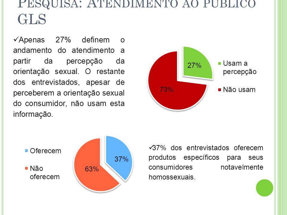 P ESQUISA : A TENDIMENTO AO PÚBLICO GLS Apenas 27% definem o andamento do atendimento a partir da percepção da orientação sexual. O restante dos entre