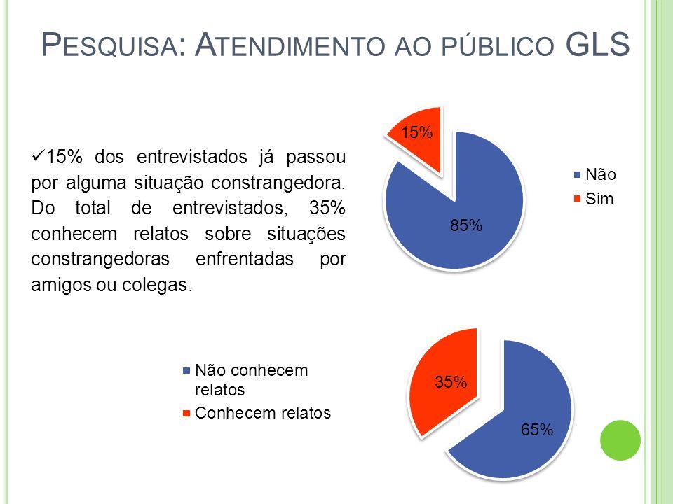 P ESQUISA : A TENDIMENTO AO PÚBLICO GLS 15% dos entrevistados já passou por alguma situação constrangedora. Do total de entrevistados, 35% conhecem re