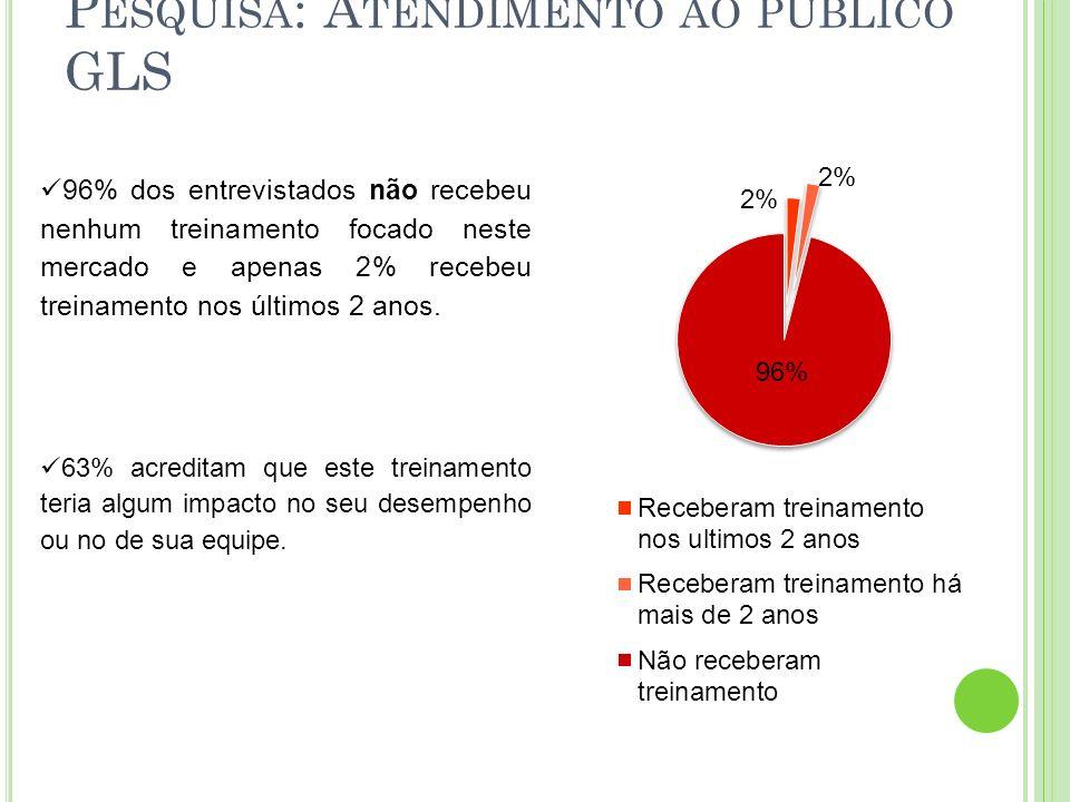 P ESQUISA : A TENDIMENTO AO PÚBLICO GLS 96% dos entrevistados não recebeu nenhum treinamento focado neste mercado e apenas 2% recebeu treinamento nos