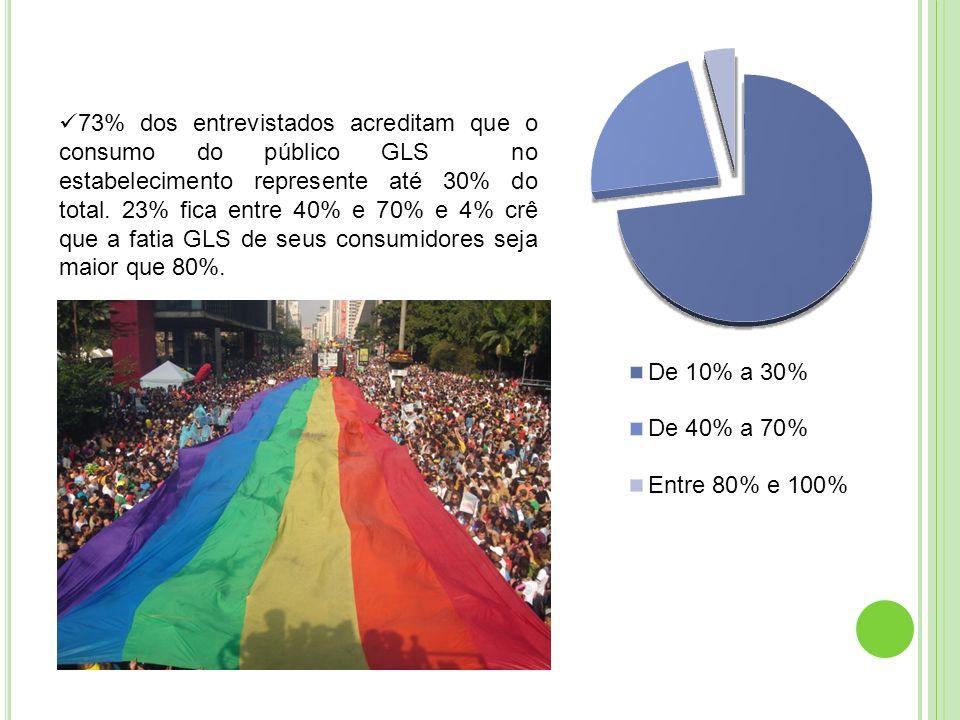 73% dos entrevistados acreditam que o consumo do público GLS no estabelecimento represente até 30% do total. 23% fica entre 40% e 70% e 4% crê que a f