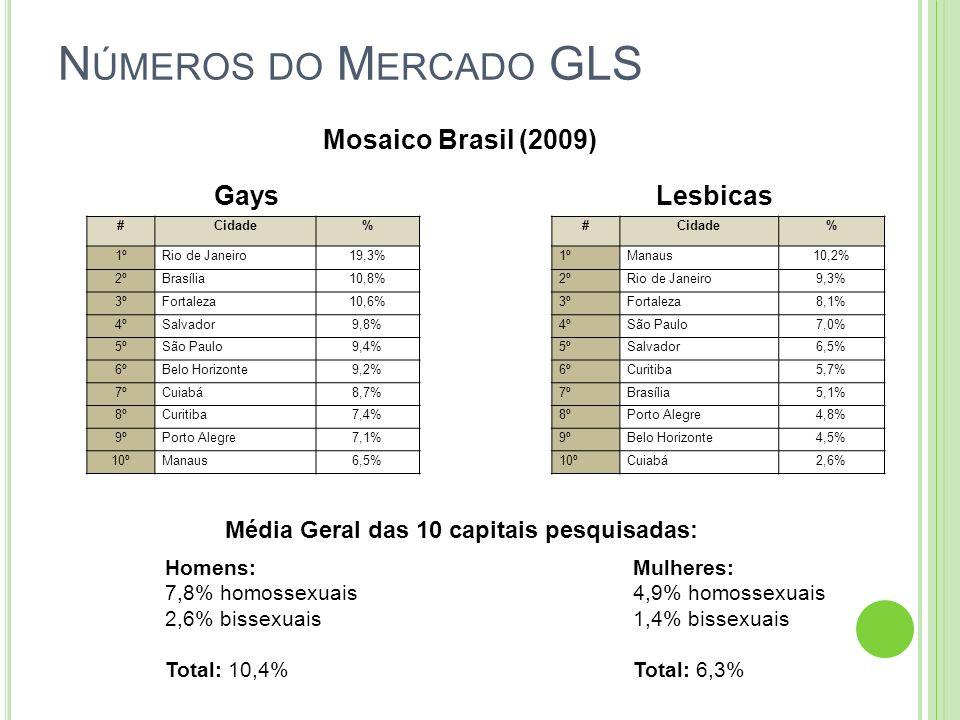 N ÚMEROS DO M ERCADO GLS Mosaico Brasil (2009) #Cidade% 1ºRio de Janeiro19,3% 2ºBrasília10,8% 3ºFortaleza10,6% 4ºSalvador9,8% 5ºSão Paulo9,4% 6ºBelo H
