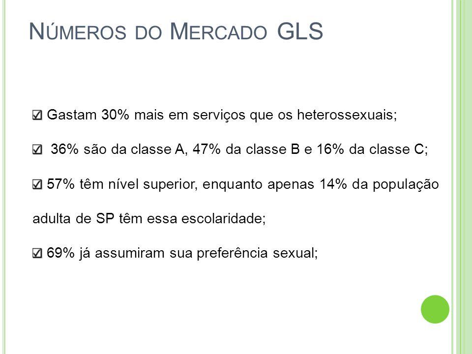 N ÚMEROS DO M ERCADO GLS Gastam 30% mais em serviços que os heterossexuais; 36% são da classe A, 47% da classe B e 16% da classe C; 57% têm nível supe