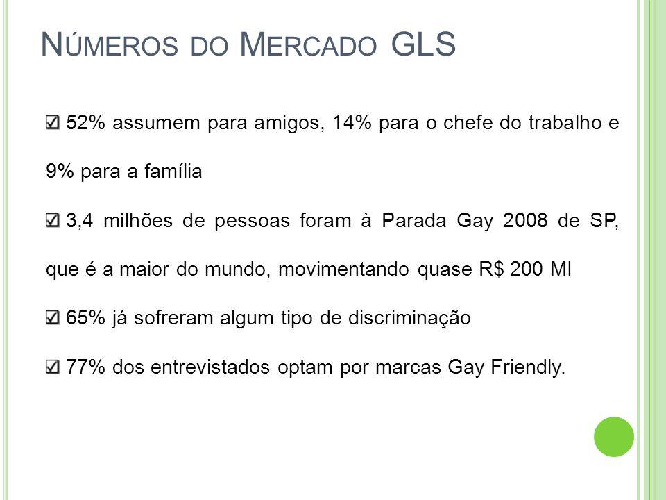 N ÚMEROS DO M ERCADO GLS 52% assumem para amigos, 14% para o chefe do trabalho e 9% para a família 3,4 milhões de pessoas foram à Parada Gay 2008 de S