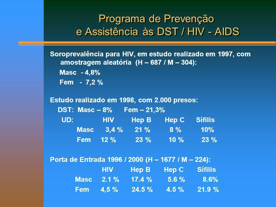 Programa de Prevenção e Assistência às DST / HIV - AIDS Soroprevalência para HIV, em estudo realizado em 1997, com amostragem aleatória (H – 687 / M –