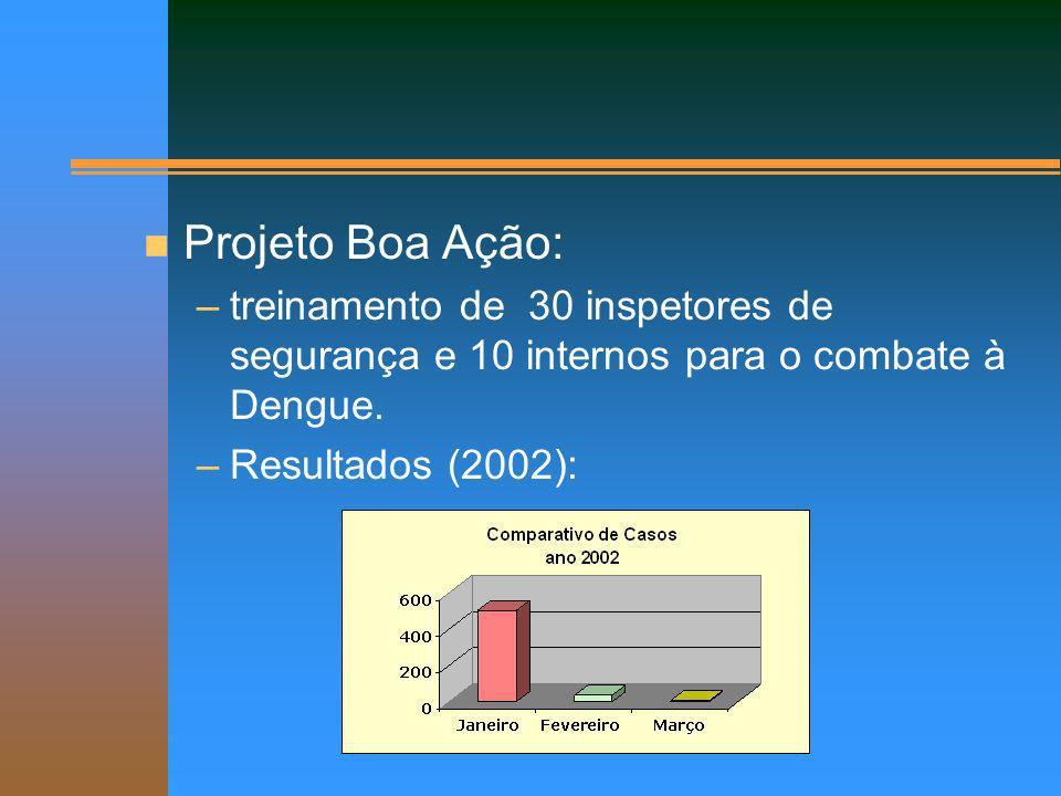 n Projeto Boa Ação: –treinamento de 30 inspetores de segurança e 10 internos para o combate à Dengue. –Resultados (2002):