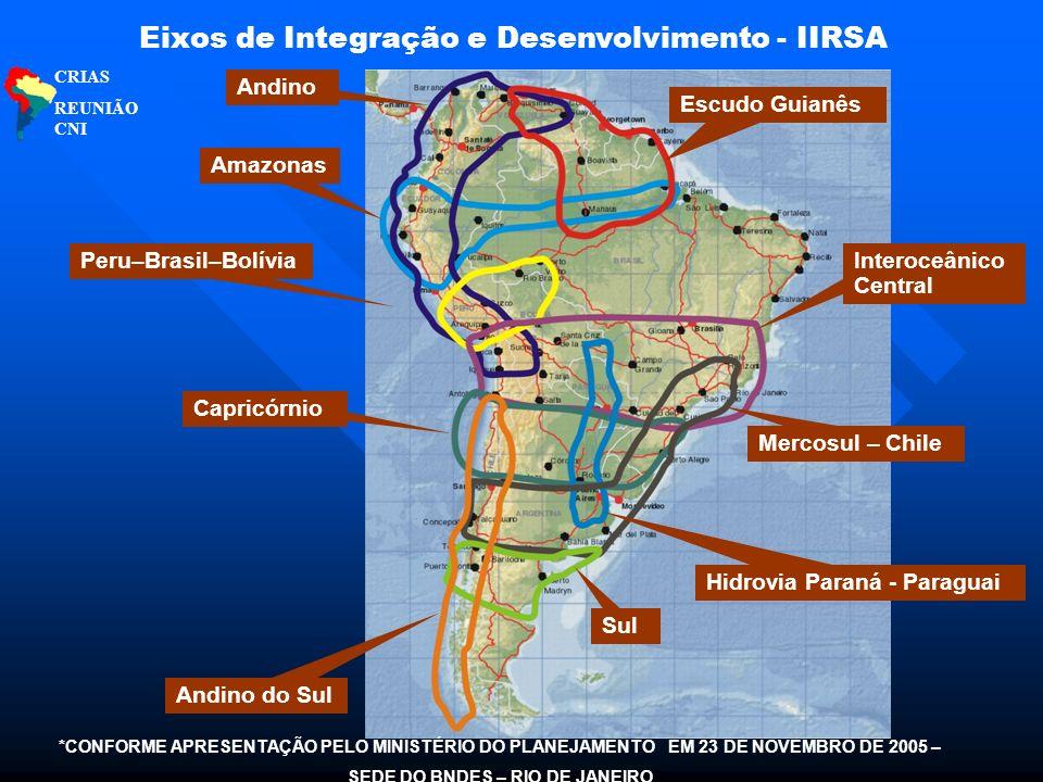 Mercosul – Chile Andino Interoceânico Central Amazonas Escudo Guianês Capricórnio Peru–Brasil–Bolívia Sul Hidrovia Paraná - Paraguai Andino do Sul Eixos de Integração e Desenvolvimento - IIRSA CRIAS REUNIÃO CNI *CONFORME APRESENTAÇÃO PELO MINISTÉRIO DO PLANEJAMENTO EM 23 DE NOVEMBRO DE 2005 – SEDE DO BNDES – RIO DE JANEIRO