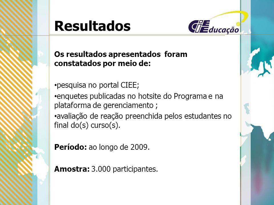Resultados Os resultados apresentados foram constatados por meio de: pesquisa no portal CIEE; enquetes publicadas no hotsite do Programa e na plataforma de gerenciamento ; avaliação de reação preenchida pelos estudantes no final do(s) curso(s).