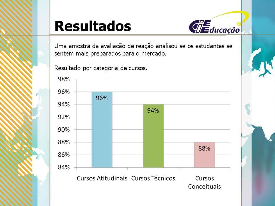 Resultados Uma amostra da avaliação de reação analisou se os estudantes se sentem mais preparados para o mercado.