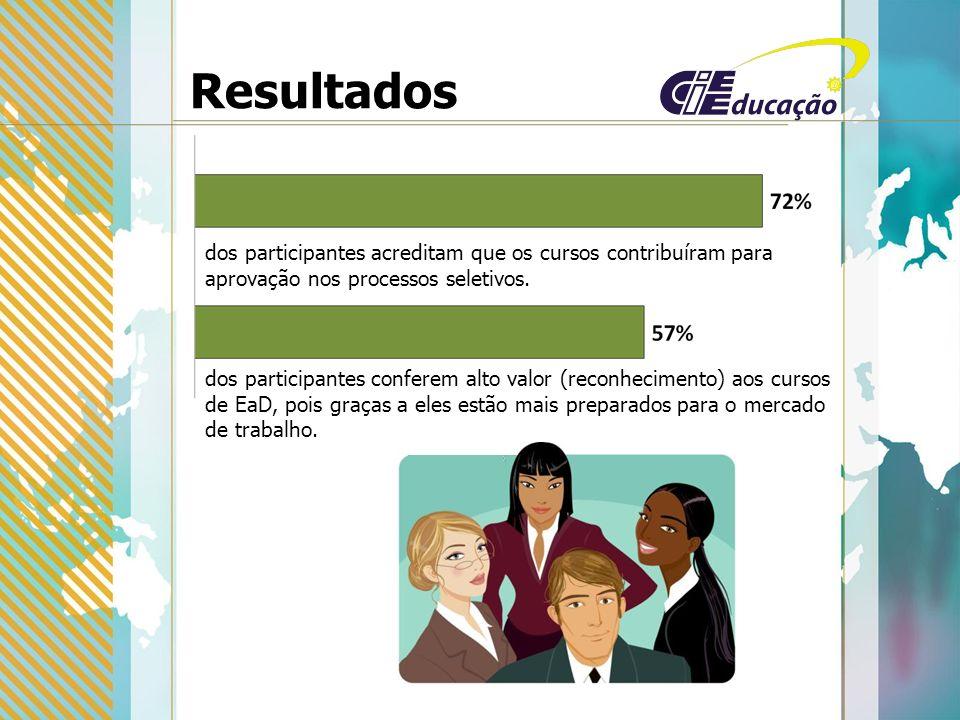 Resultados dos participantes acreditam que os cursos contribuíram para aprovação nos processos seletivos.