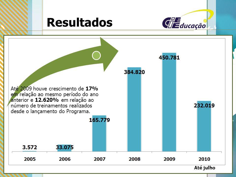 Resultados Até 2009 houve crescimento de 17% em relação ao mesmo período do ano anterior e 12.620% em relação ao número de treinamentos realizados desde o lançamento do Programa.