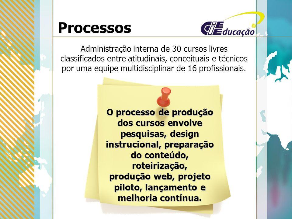 Processos Administração interna de 30 cursos livres classificados entre atitudinais, conceituais e técnicos por uma equipe multidisciplinar de 16 profissionais.