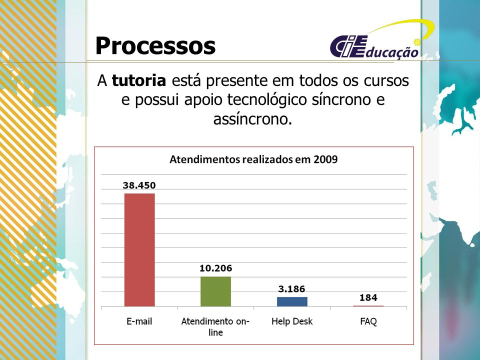 Processos A tutoria está presente em todos os cursos e possui apoio tecnológico síncrono e assíncrono.