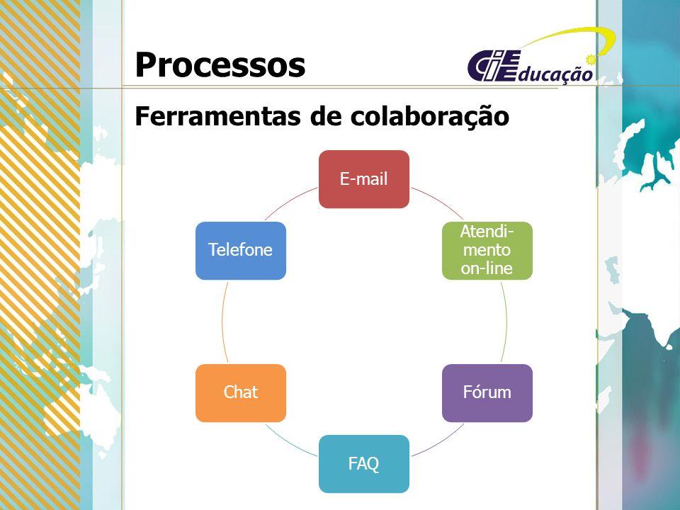 Processos Ferramentas de colaboração E-mail Atendi- mento on-line FórumFAQChatTelefone
