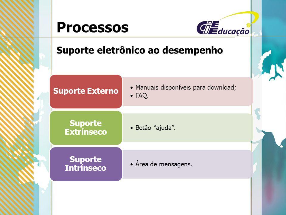 Processos Suporte eletrônico ao desempenho Manuais disponíveis para download; FAQ.