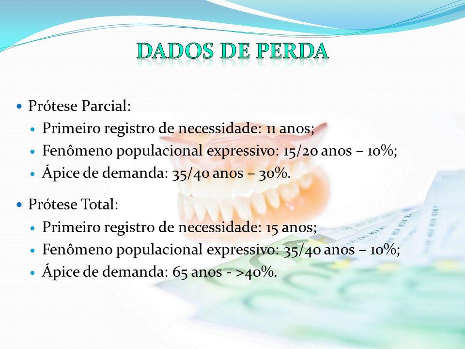 Prótese Parcial: Primeiro registro de necessidade: 11 anos; Fenômeno populacional expressivo: 15/20 anos – 10%; Ápice de demanda: 35/40 anos – 30%. Pr