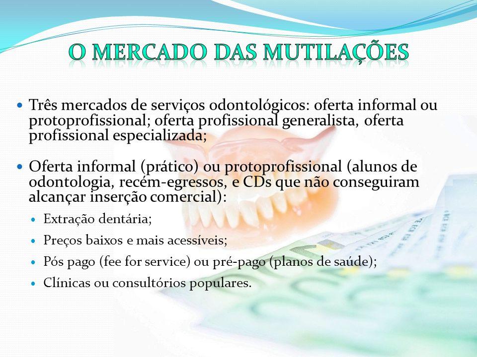 Três mercados de serviços odontológicos: oferta informal ou protoprofissional; oferta profissional generalista, oferta profissional especializada; Ofe