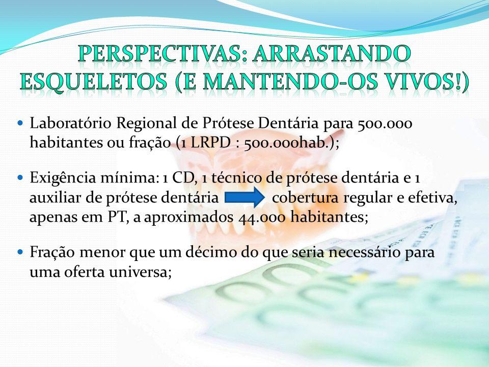 Laboratório Regional de Prótese Dentária para 500.000 habitantes ou fração (1 LRPD : 500.000hab.); Exigência mínima: 1 CD, 1 técnico de prótese dentár
