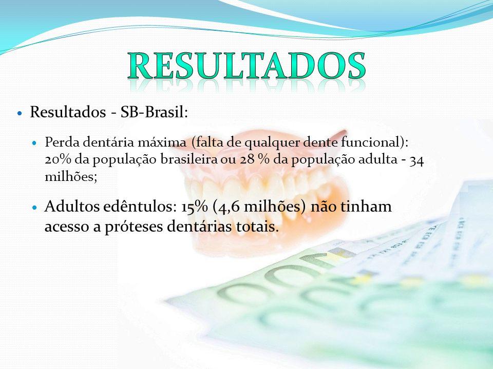 Resultados - SB-Brasil: Perda dentária máxima (falta de qualquer dente funcional): 20% da população brasileira ou 28 % da população adulta - 34 milhõe