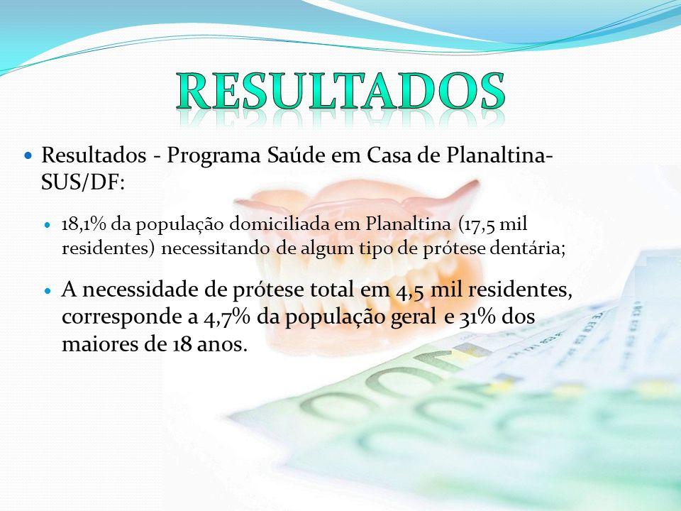 Tabela 31.SBBRASIL 2010 - Necessidade de Prótese Dentária segundo tipo, idade e região.