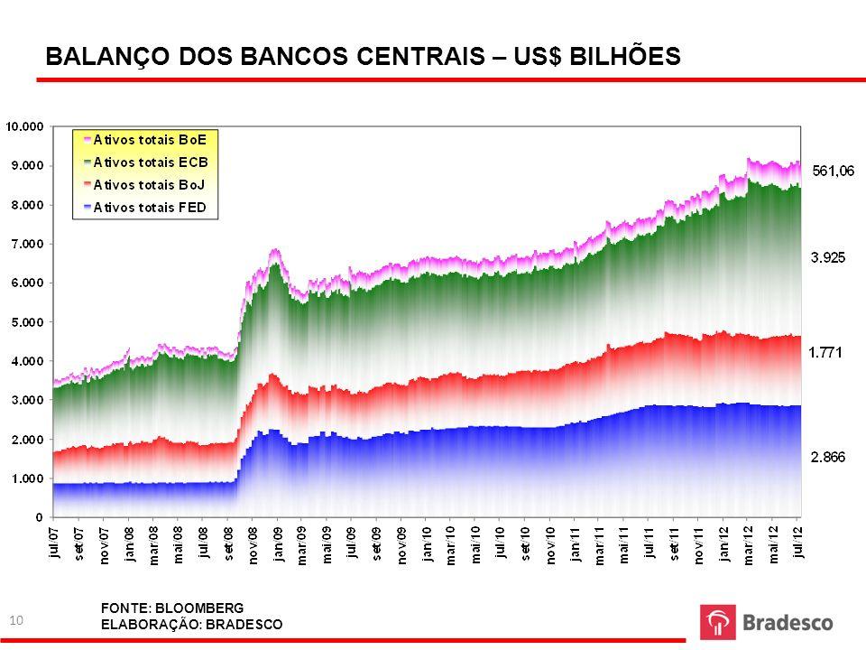 BALANÇO DOS BANCOS CENTRAIS – US$ BILHÕES 10 FONTE: BLOOMBERG ELABORAÇÃO: BRADESCO