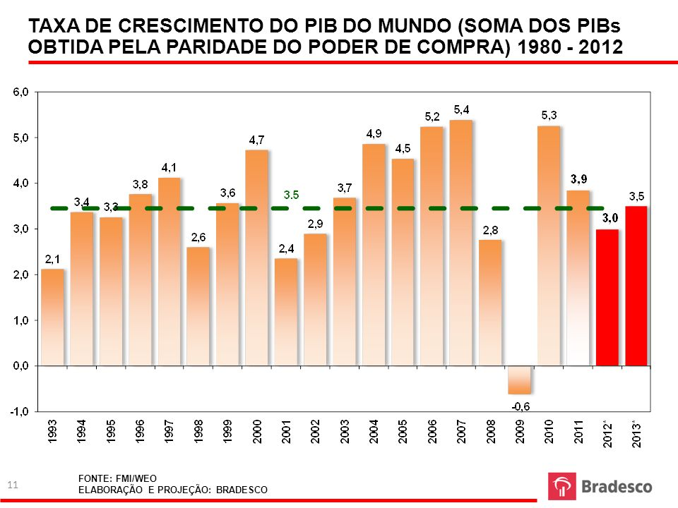 TAXA DE CRESCIMENTO DO PIB DO MUNDO (SOMA DOS PIBs OBTIDA PELA PARIDADE DO PODER DE COMPRA) 1980 - 2012 FONTE: FMI/WEO ELABORAÇÃO E PROJEÇÃO: BRADESCO