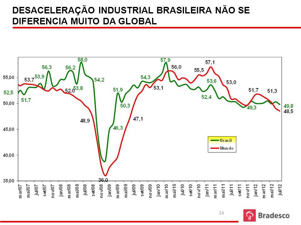 14 DESACELERAÇÃO INDUSTRIAL BRASILEIRA NÃO SE DIFERENCIA MUITO DA GLOBAL