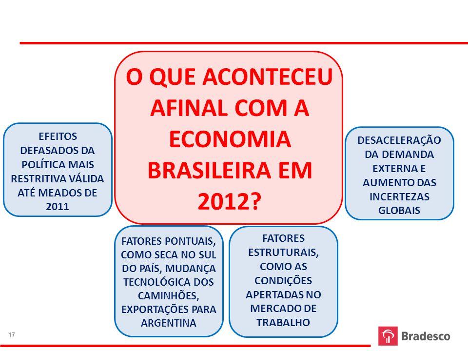 17 O QUE ACONTECEU AFINAL COM A ECONOMIA BRASILEIRA EM 2012? 17 EFEITOS DEFASADOS DA POLÍTICA MAIS RESTRITIVA VÁLIDA ATÉ MEADOS DE 2011 DESACELERAÇÃO