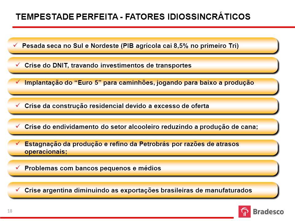 TEMPESTADE PERFEITA - FATORES IDIOSSINCRÁTICOS Pesada seca no Sul e Nordeste (PIB agrícola cai 8,5% no primeiro Tri) Crise do DNIT, travando investime