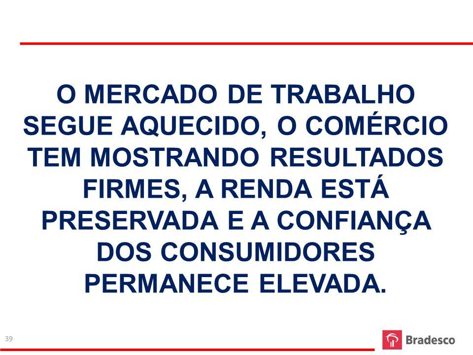 O MERCADO DE TRABALHO SEGUE AQUECIDO, O COMÉRCIO TEM MOSTRANDO RESULTADOS FIRMES, A RENDA ESTÁ PRESERVADA E A CONFIANÇA DOS CONSUMIDORES PERMANECE ELE