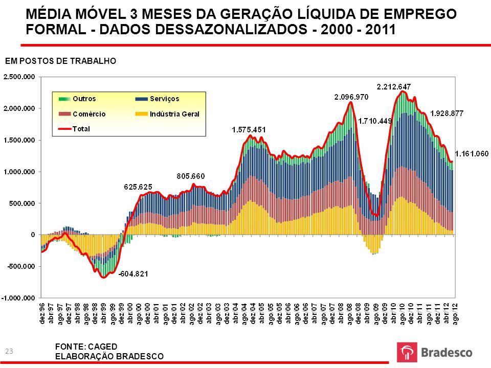 FONTE: CAGED ELABORAÇÃO BRADESCO MÉDIA MÓVEL 3 MESES DA GERAÇÃO LÍQUIDA DE EMPREGO FORMAL - DADOS DESSAZONALIZADOS - 2000 - 2011 EM POSTOS DE TRABALHO