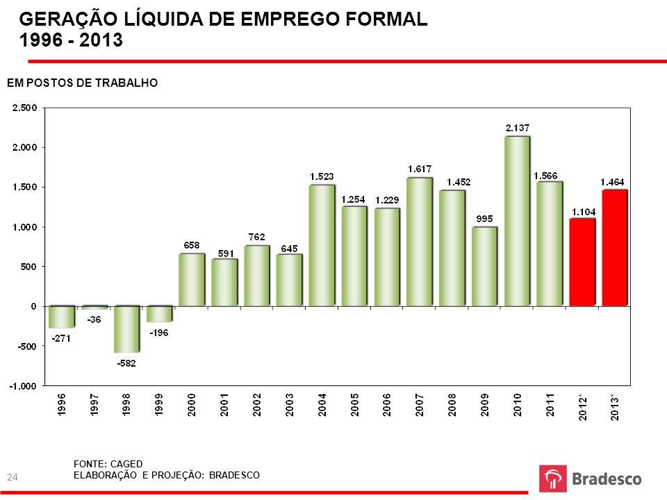 FONTE: CAGED ELABORAÇÃO E PROJEÇÃO: BRADESCO GERAÇÃO LÍQUIDA DE EMPREGO FORMAL 1996 - 2013 EM POSTOS DE TRABALHO 24