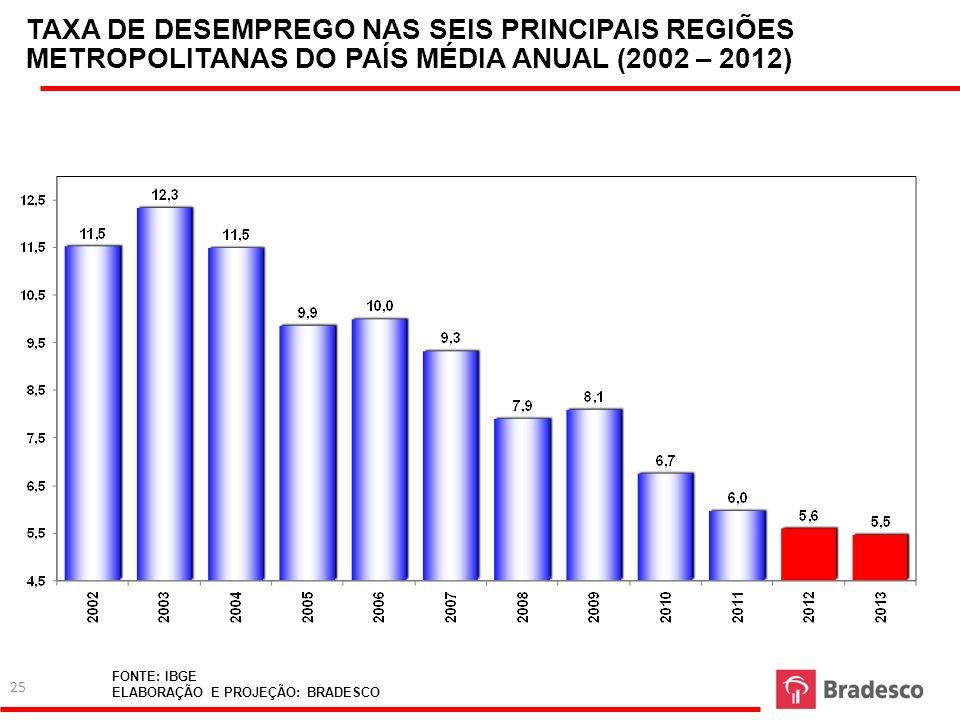 TAXA DE DESEMPREGO NAS SEIS PRINCIPAIS REGIÕES METROPOLITANAS DO PAÍS MÉDIA ANUAL (2002 – 2012) FONTE: IBGE ELABORAÇÃO E PROJEÇÃO: BRADESCO 25