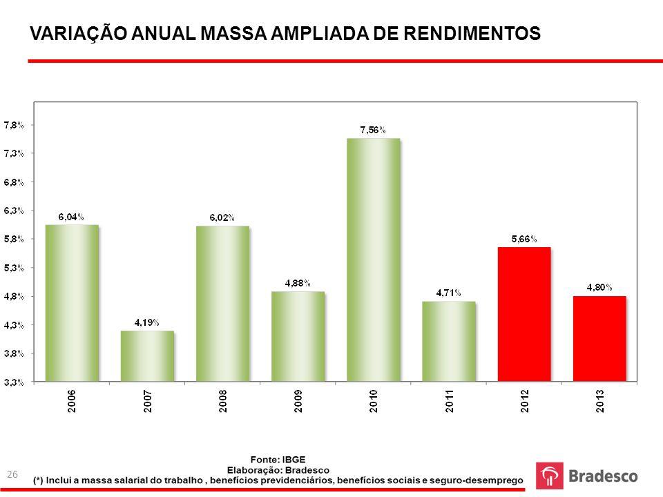 26 VARIAÇÃO ANUAL MASSA AMPLIADA DE RENDIMENTOS 26