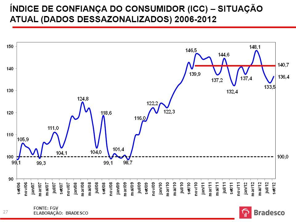 ÍNDICE DE CONFIANÇA DO CONSUMIDOR (ICC) – SITUAÇÃO ATUAL (DADOS DESSAZONALIZADOS) 2006-2012 FONTE: FGV ELABORAÇÃO: BRADESCO 27